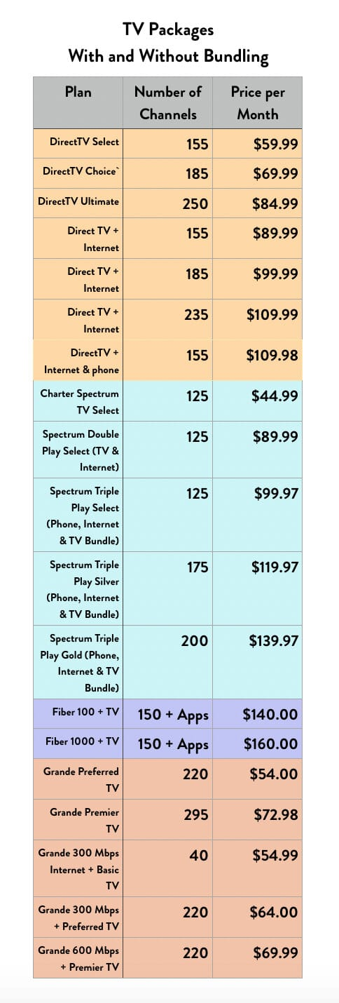 TV Channel count and Internet pricing infographic for Austin TV service providers.